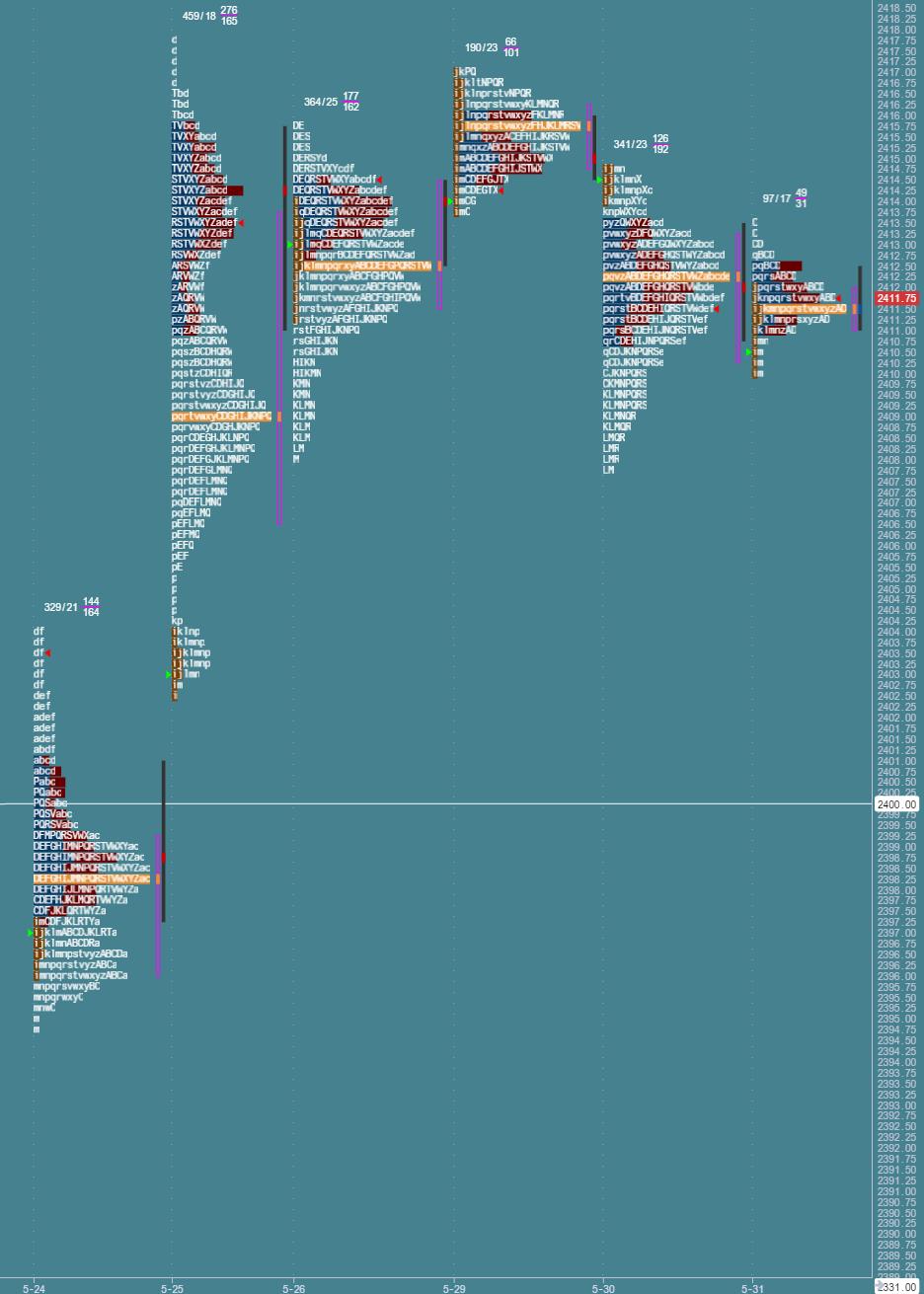 Przygotowanie do sesji: market profile z 31 maja