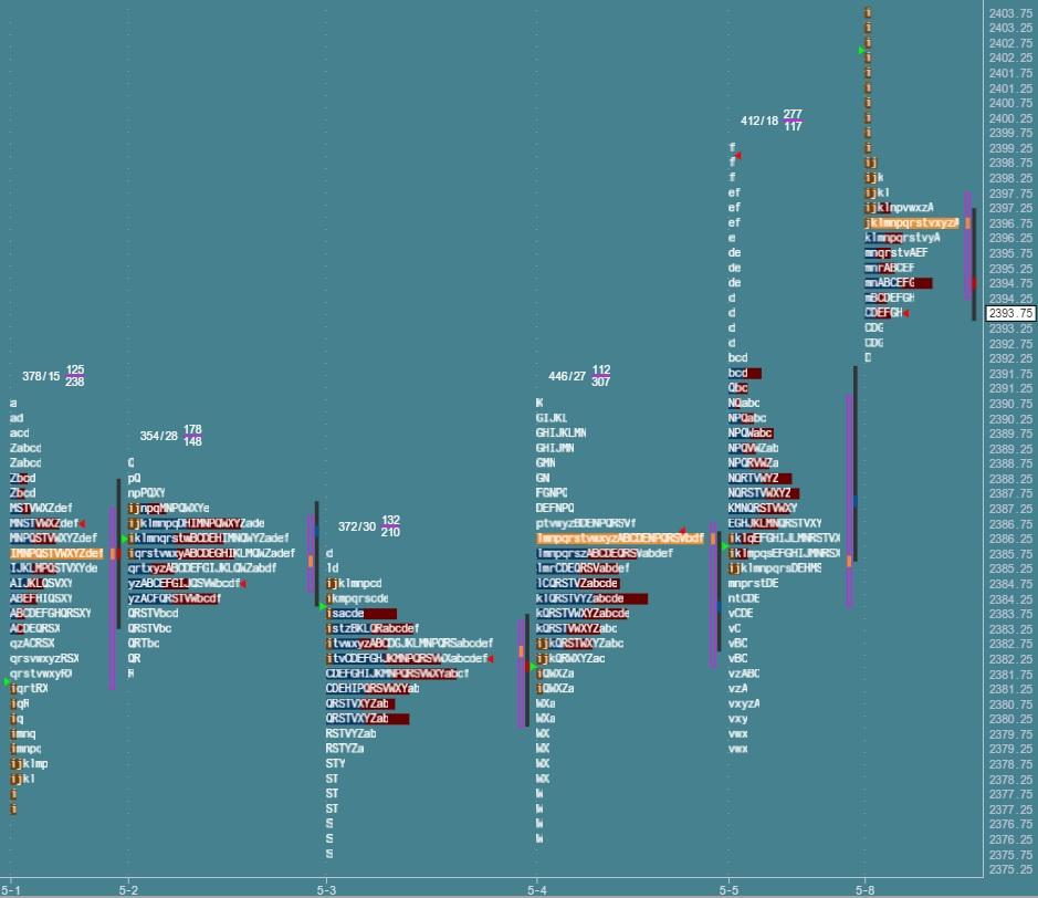 Przygotowanie do sesji: market profile z 8 maja