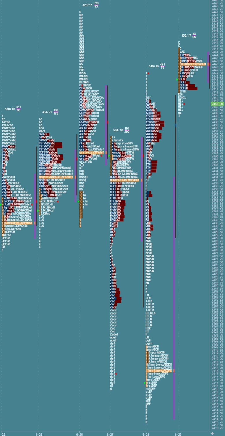Przygotowanie do sesji: market profile z 29 czerwca