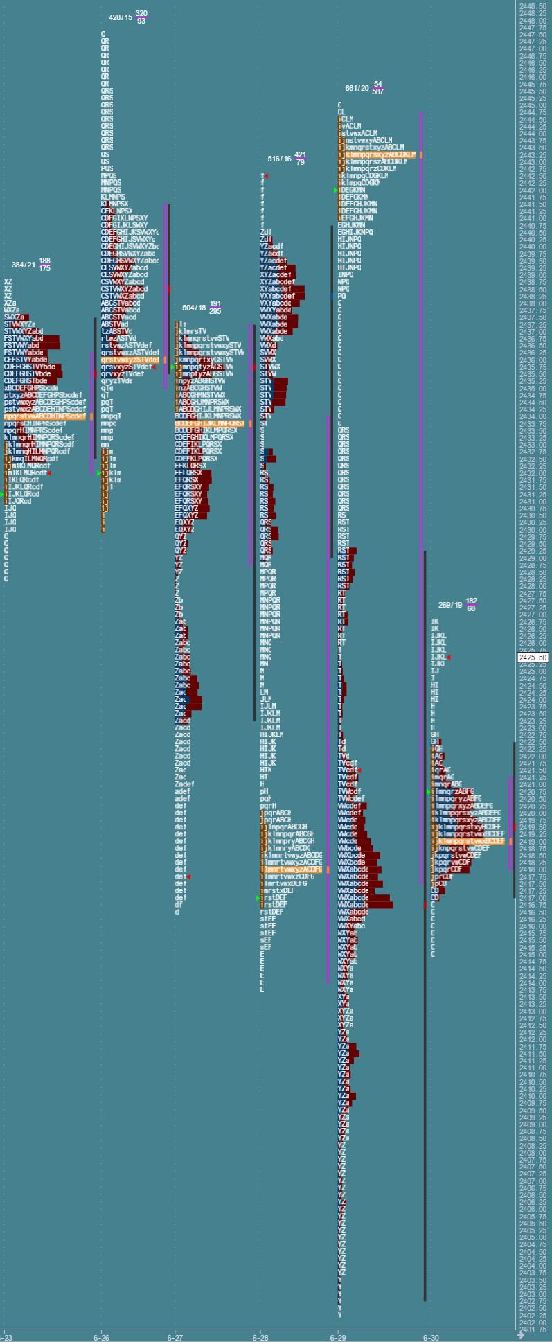 Przygotowanie do sesji: market profile z 30 czerwca