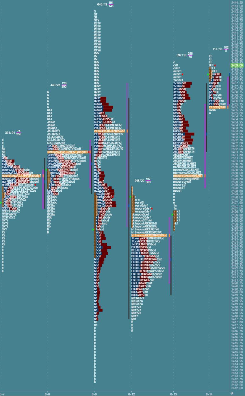 Przygotowanie do sesji: market profile z 14 czerwca