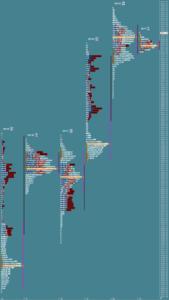 Przygotowanie do sesji: market profile z 21 lipca