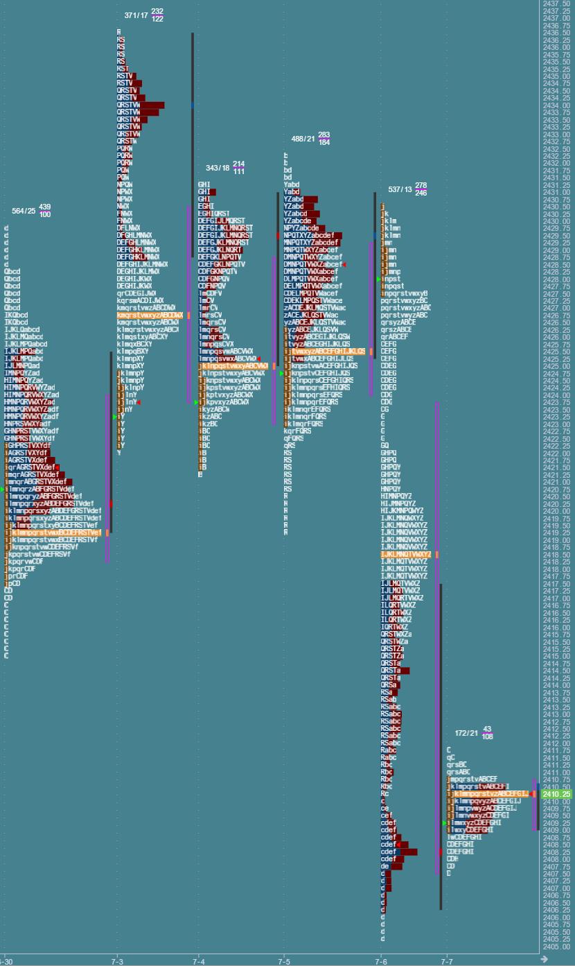 Przygotowanie do sesji: market profile z 7 lipca