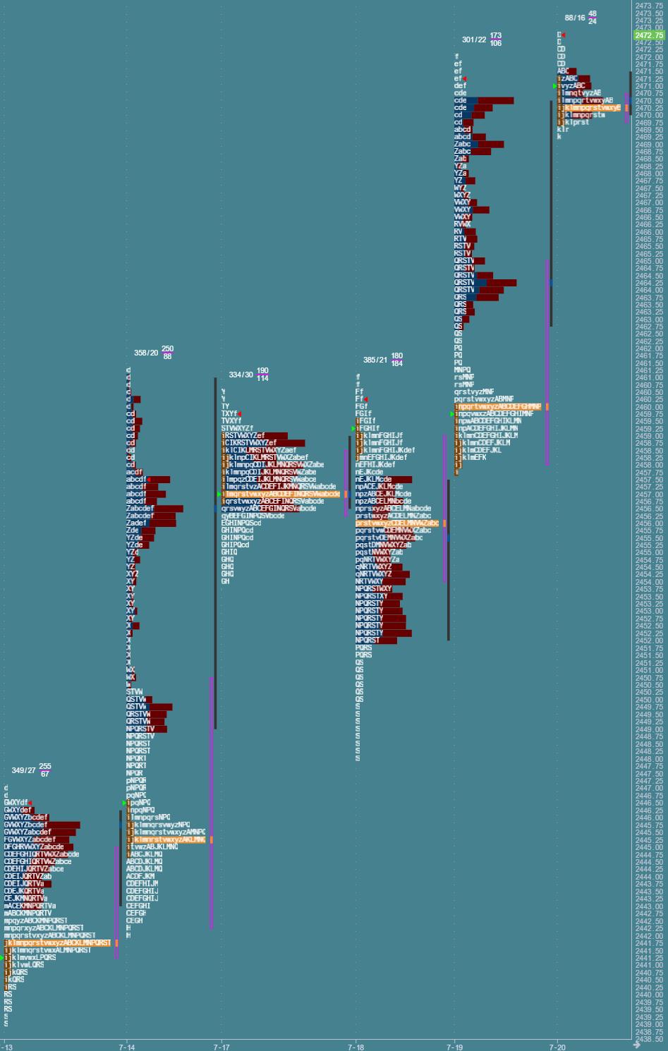 Przygotowanie do sesji: market profile z 20 lipca