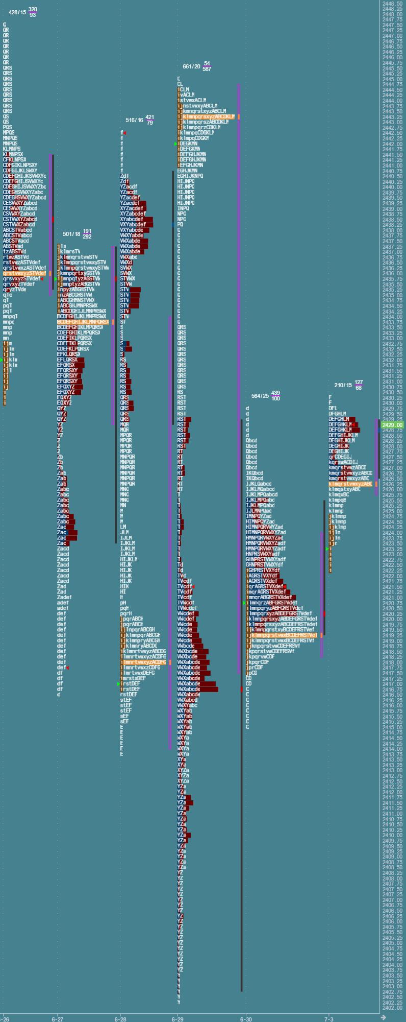 Przygotowanie do sesji: market profile z 3 lipca