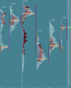 Przygotowanie do sesji: market profile z 1 sierpnia