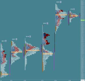 Przygotowanie do sesji: market profile z 19 września
