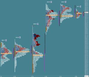 Przygotowanie do sesji: market profile z 20 września