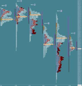 Przygotowanie do sesji: market profile z 26 września