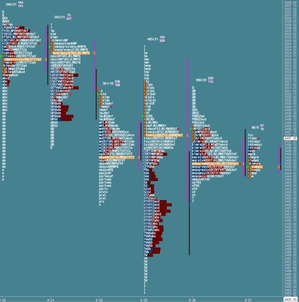 Przygotowanie do sesji: market profile z 27 września