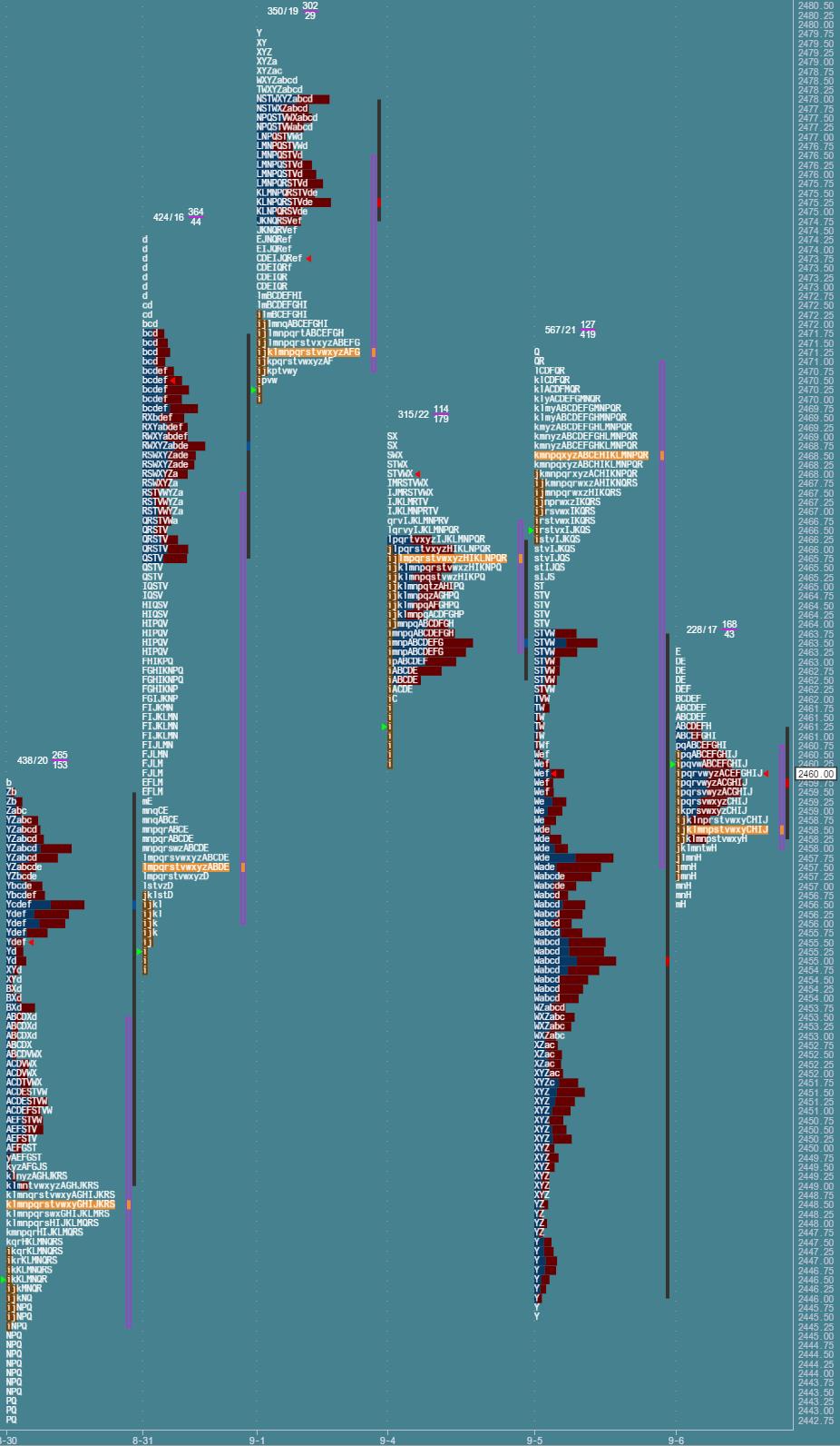 Przygotowanie do sesji: market profile z 6 września