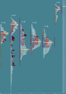 Przygotowanie do sesji: market profile z 11 września