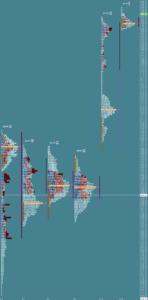 Przygotowanie do sesji: market profile z 12 września