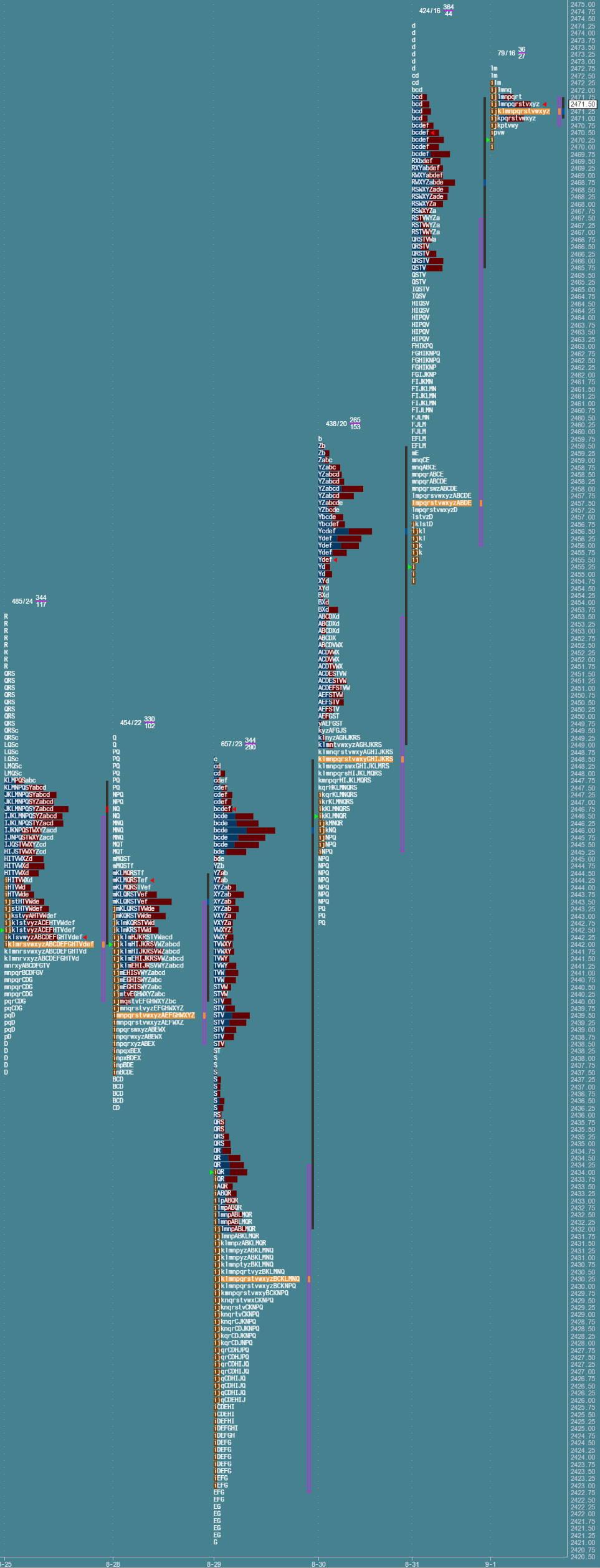 Przygotowanie do sesji: market profile z 1 września