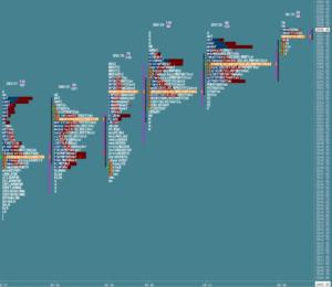 Przygotowane do sesji: market profile z 18 października
