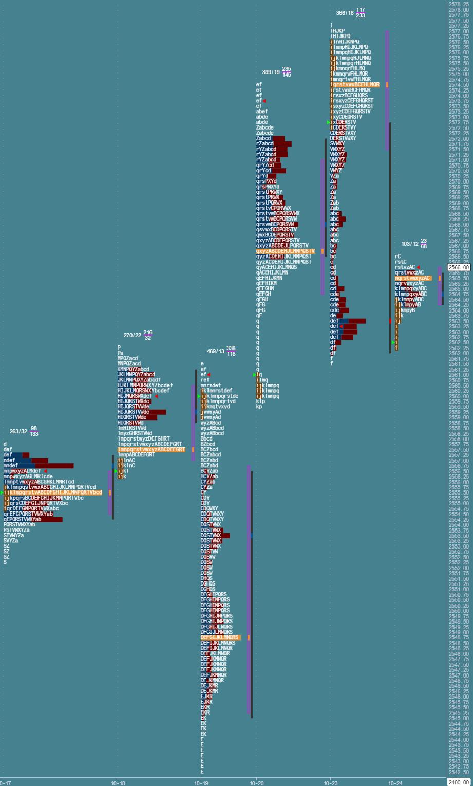 Przygotowane do sesji: market profile z 24 października