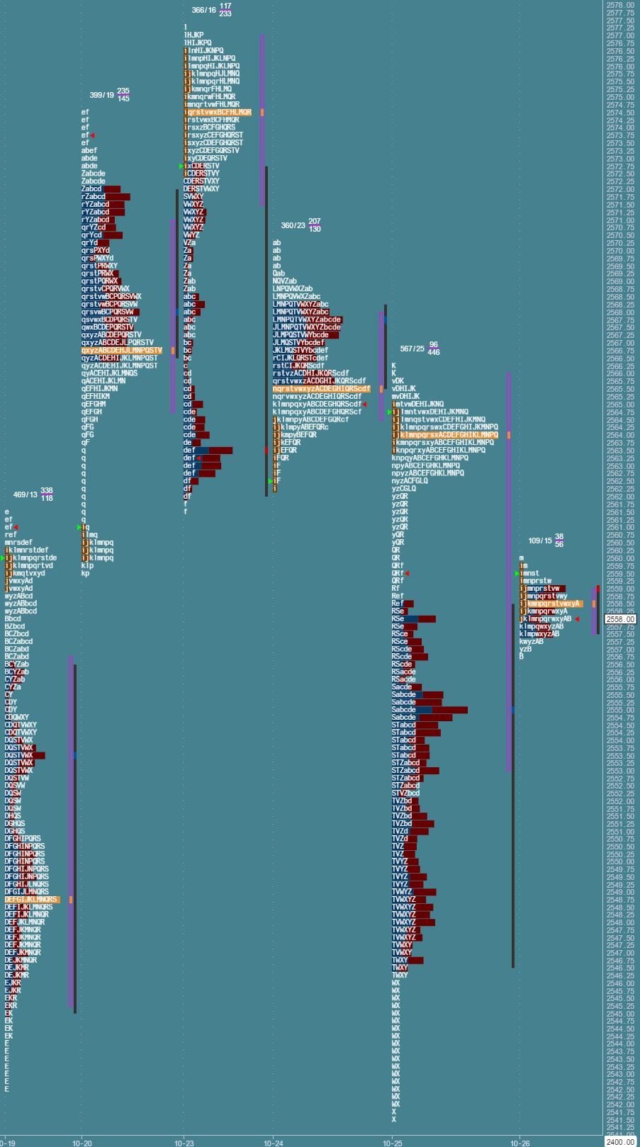 Przygotowane do sesji: market profile z 26 października