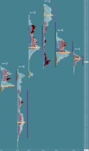 Przygotowane do sesji: market profile z 25 października