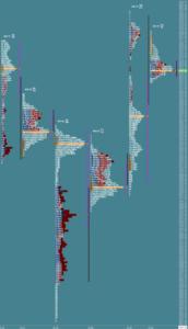 Przygotowane do sesji: market profile z 30 października