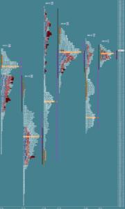Przygotowane do sesji: market profile z 21 listopada