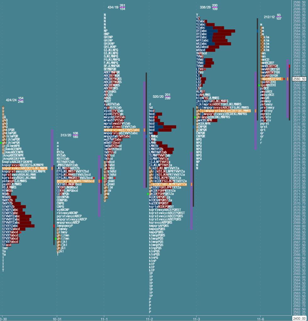 Przygotowane do sesji: market profile z 6 listopada