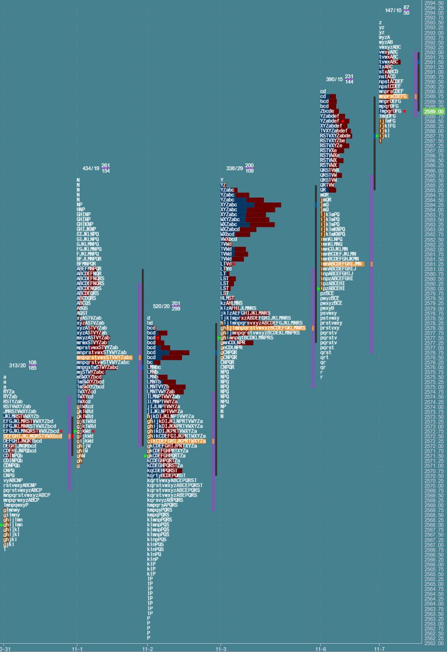 Przygotowane do sesji: market profile z 7 listopada