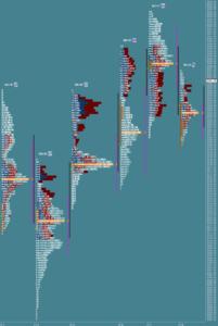 Przygotowane do sesji: market profile z 8 listopada