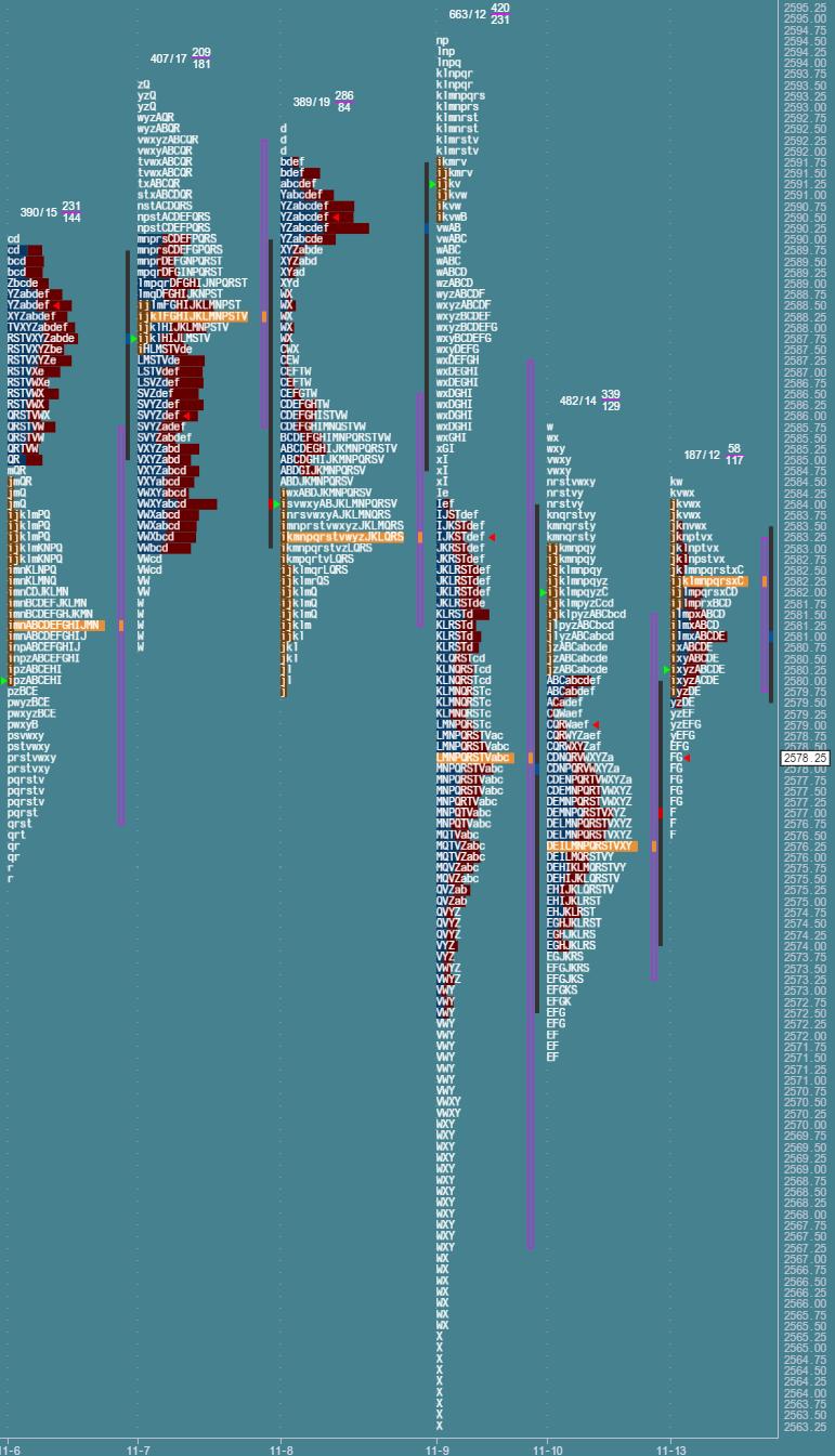 Przygotowane do sesji: market profile z 13 listopada