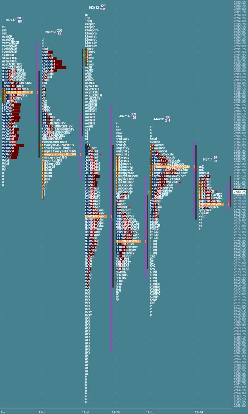 Przygotowane do sesji: market profile z 14 listopada