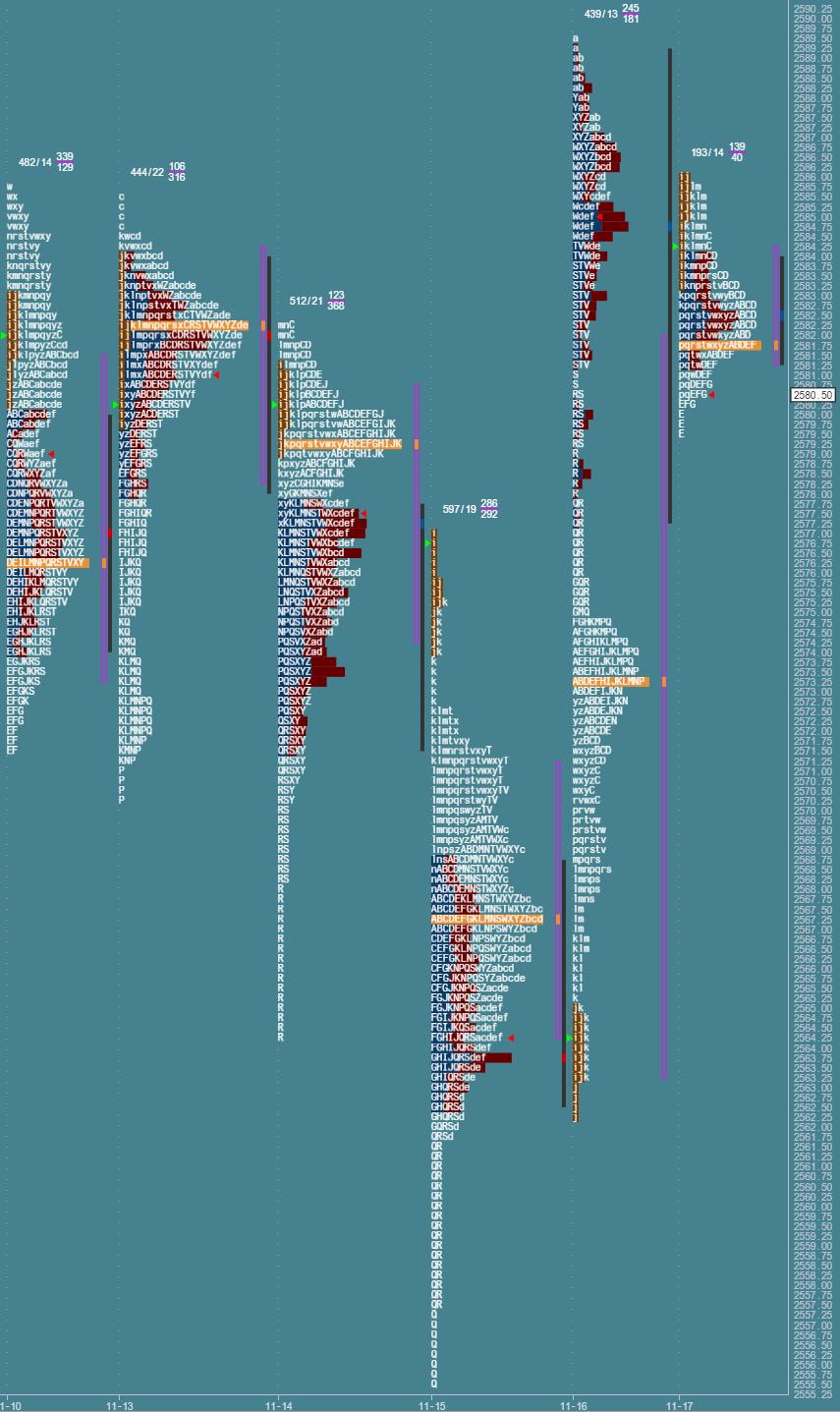Przygotowane do sesji: market profile z 17 listopada