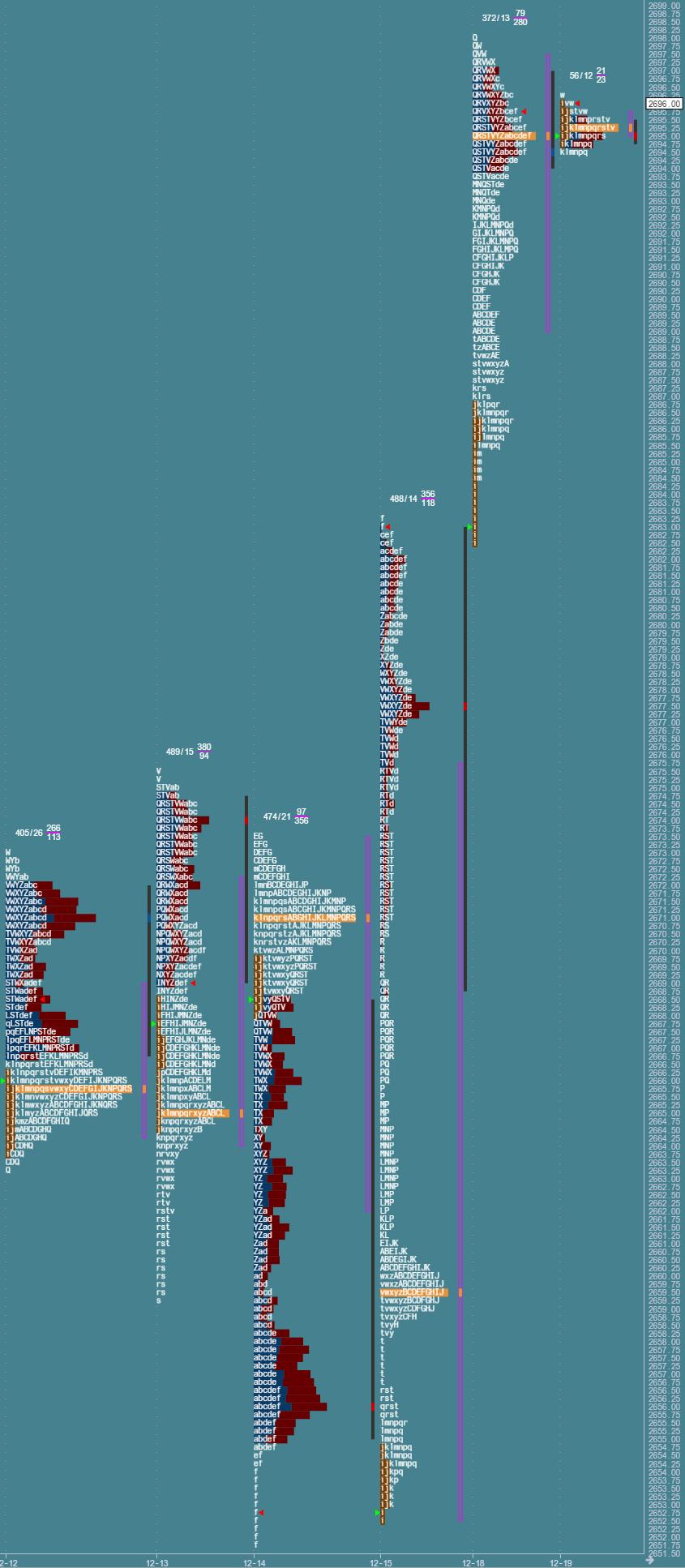 Przygotowane do sesji: market profile z 19 grudnia