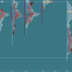 Wsparcia i opory: Market Profile