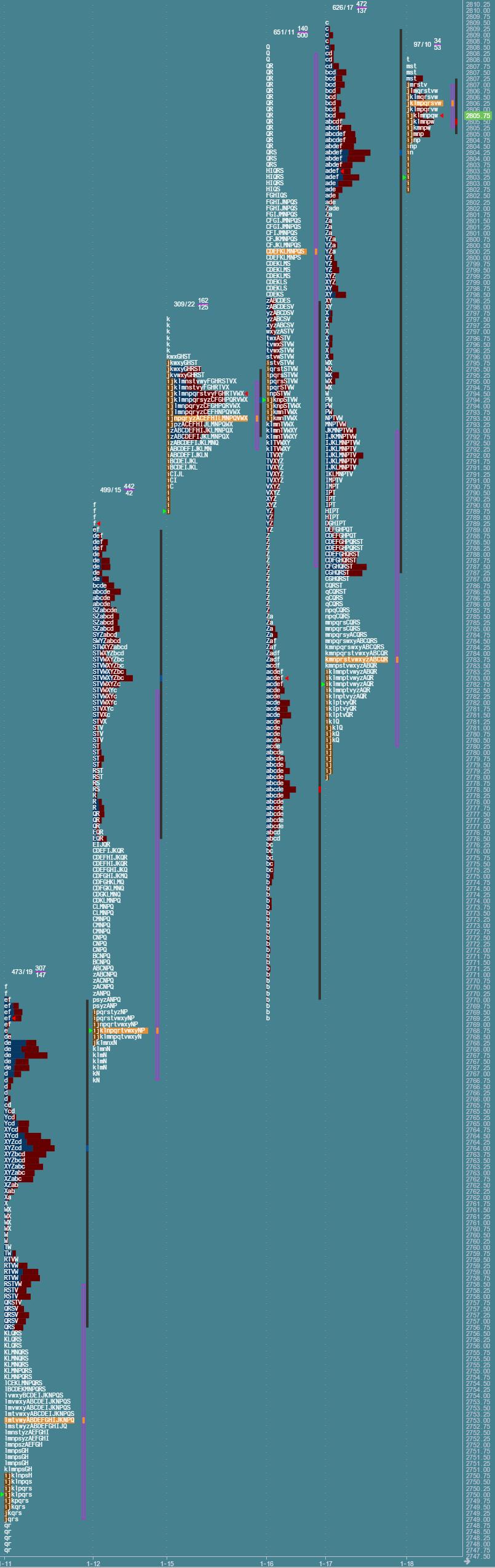 Przygotowane do sesji: market profile z 18 stycznia