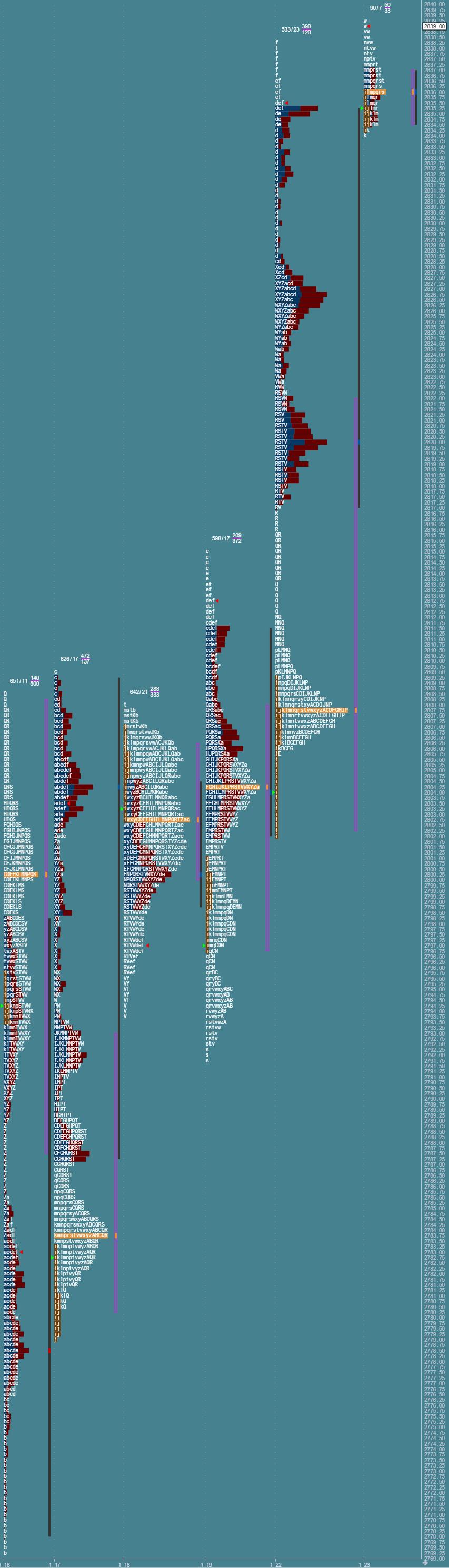 Przygotowane do sesji: market profile z 23 stycznia