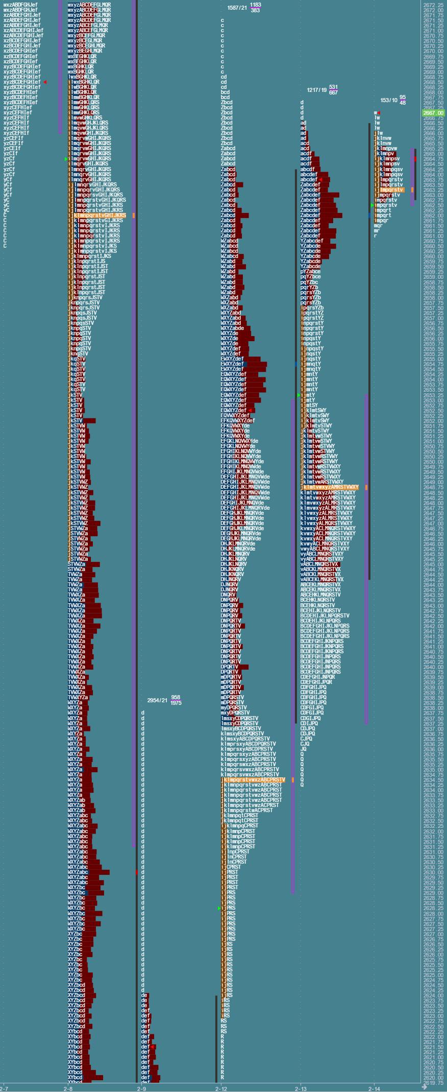 Przygotowane do sesji: market profile z 14 lutego