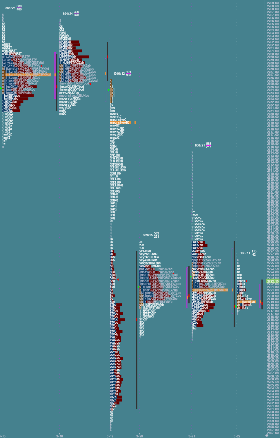 Przygotowane do sesji: market profile z 22 marca