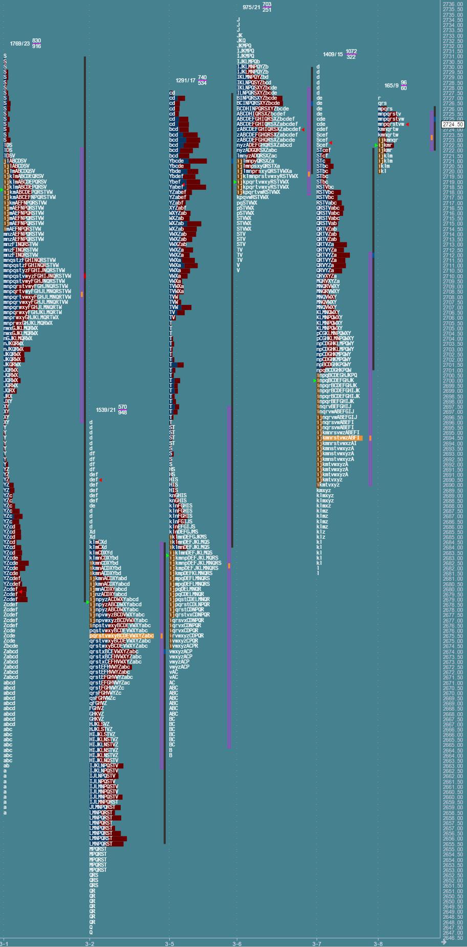 Przygotowane do sesji: market profile z 8 marca