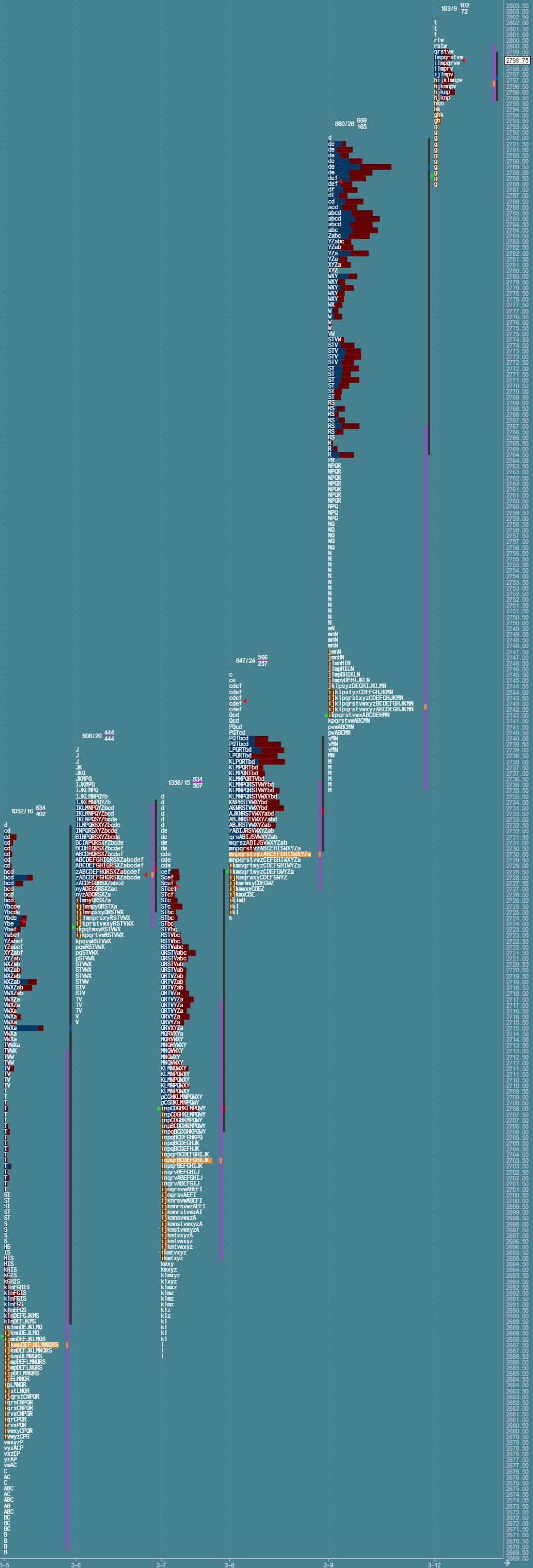 Przygotowane do sesji: market profile z 12 marca