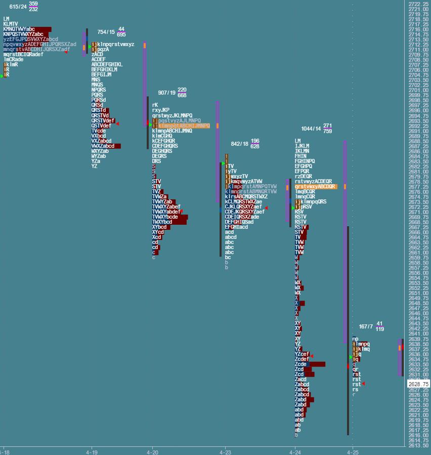 Przygotowane do sesji: market profile z 25 kwietnia
