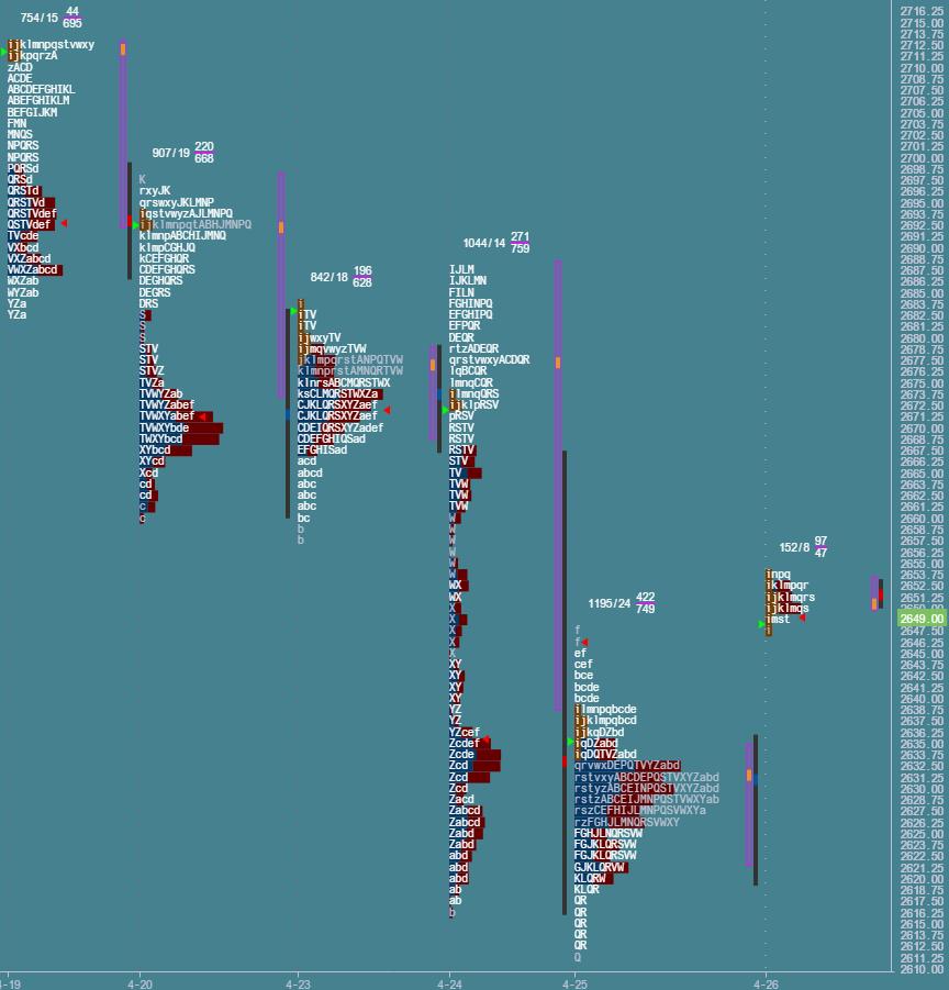 Przygotowane do sesji: market profile z 26 kwietnia