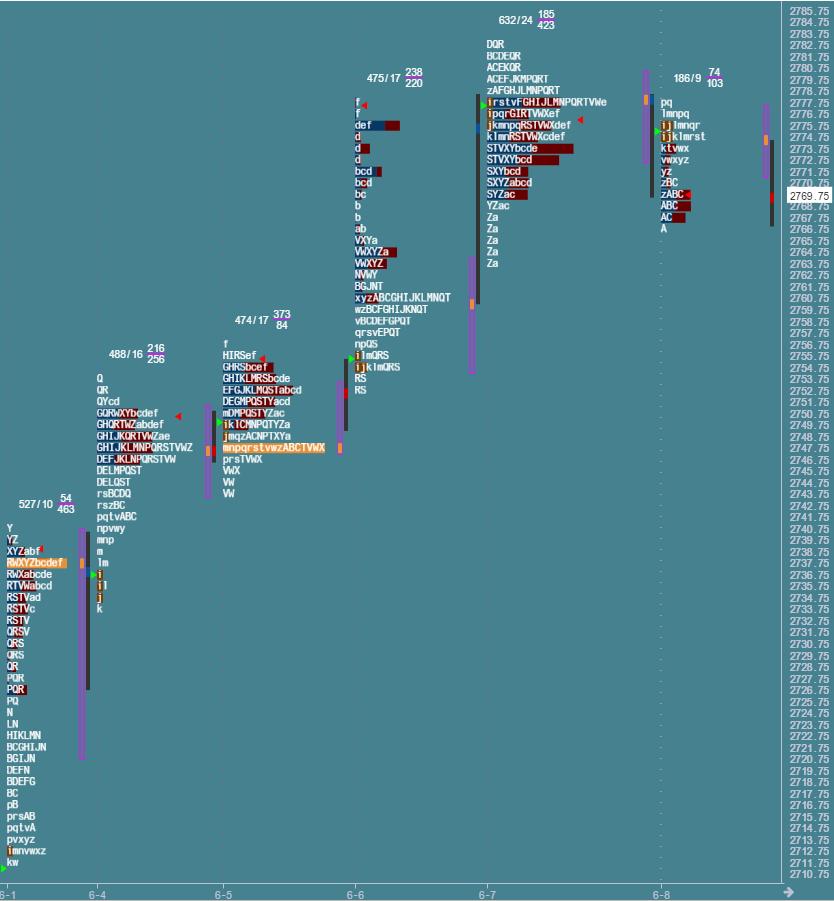 Przygotowane do sesji: market profile z 8 czerwca