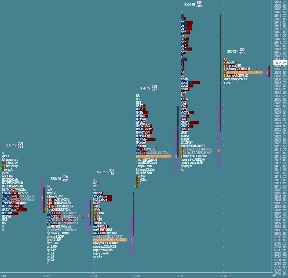 Przygotowane do sesji: market profile z 26 lipca