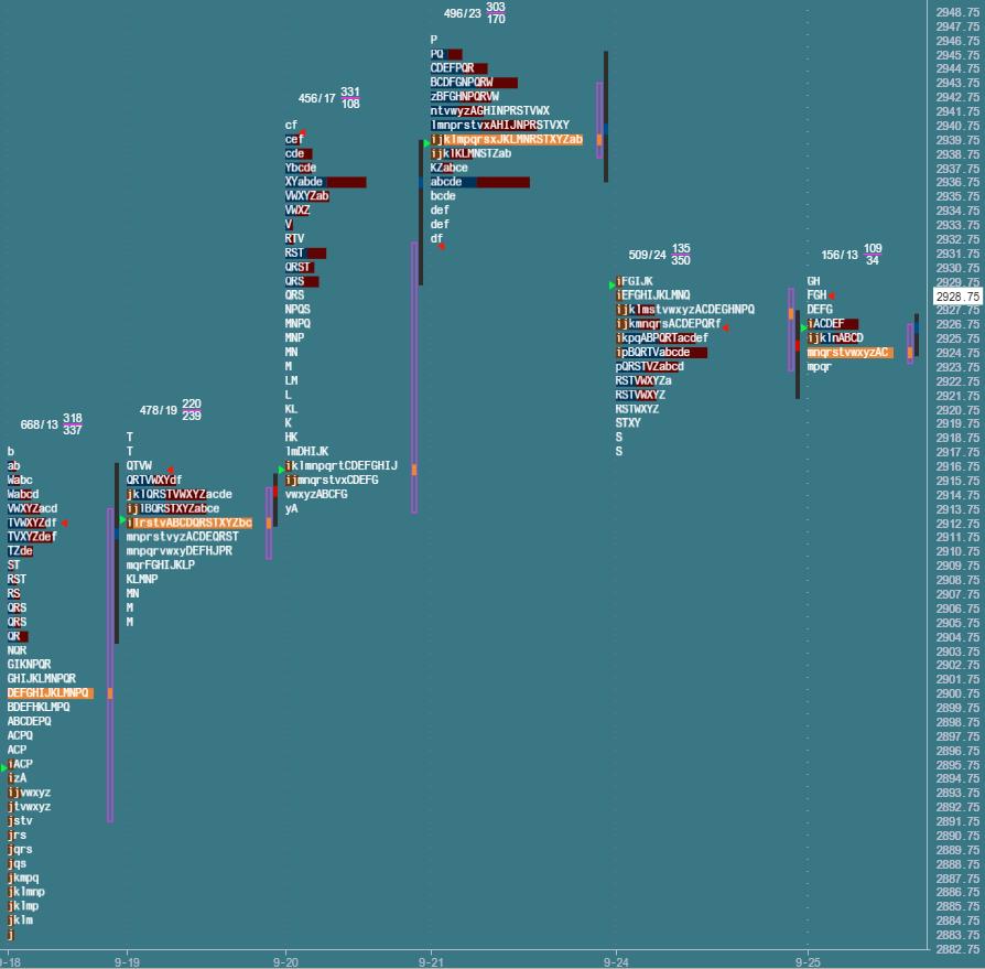 Przygotowane do sesji: market profile z 25 września