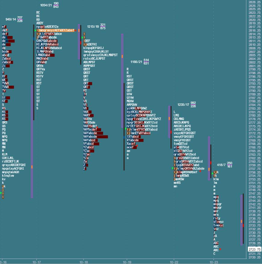 Przygotowanie do sesji: market profile z 23 października