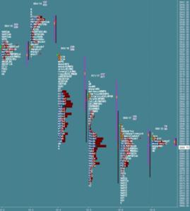 Przygotowanie do sesji: market profile z 9 października