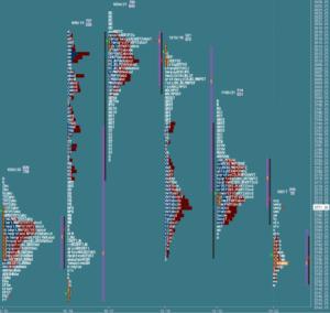 Przygotowanie do sesji: market profile z 22 października